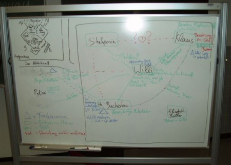 Whiteboard scenario visualization